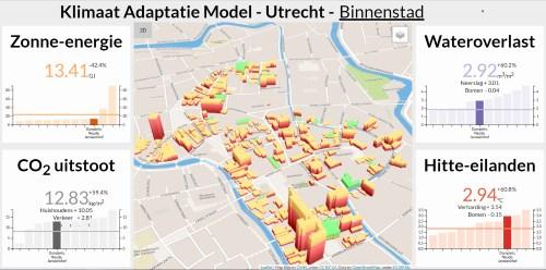 Klimaatadaptatiemodel Utrecht