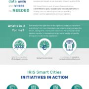 Infographic transitiepad 4: Digitaal stadsinnovatieplatform